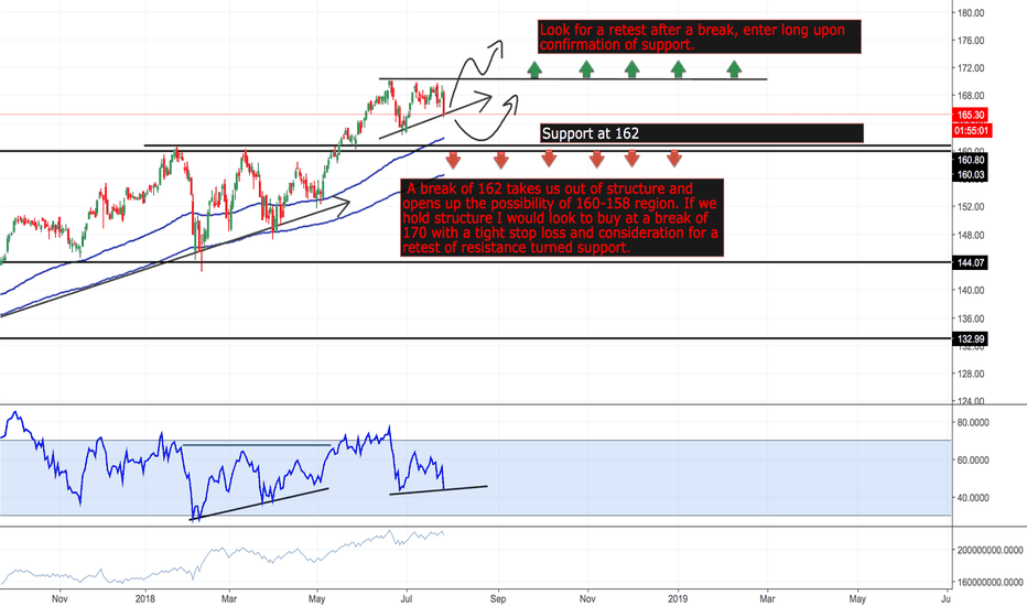 IWM: Possible angles of Russell 2000