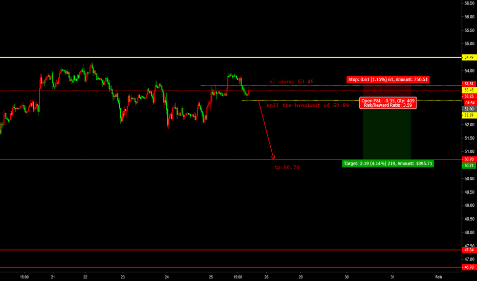 USOIL: oil sell the breakout of 52.89
