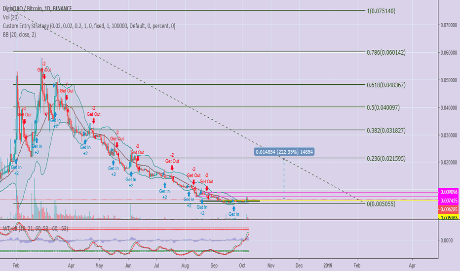 DGDBTC: I'm Interested on $DGD Not Because of the Chart, but...