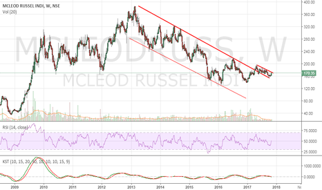 MCLEODRUSS: Mcleod Russel - Contra Buy call initiated