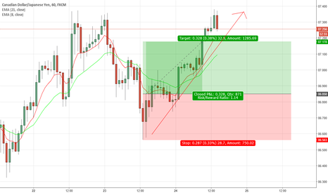 CADJPY: CADJPY update: can take profit