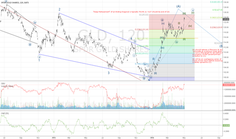 GLD: GLD Continuation...one last pop before (B)?