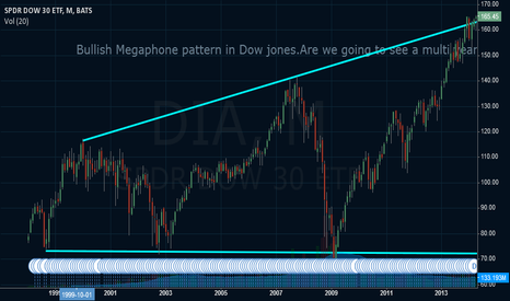 DIA: DOW JONES Breakout in Megaphone pattern