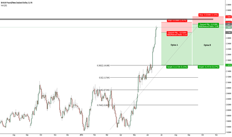 GBPNZD: GBPNZD counter trend trade / Good RR