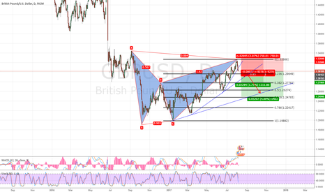 GBPUSD: GBPUSD Will Begin a new down wave