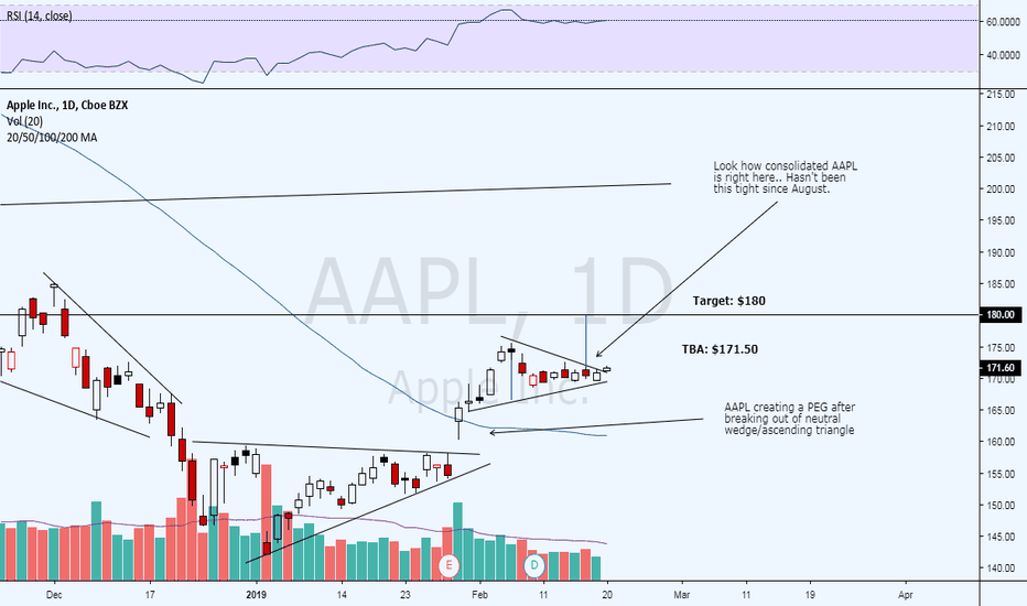 AAPL: Breaking out here