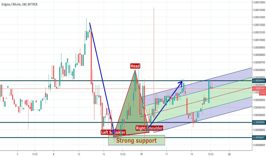 ENGBTC: Enigms shows strength on the background of news