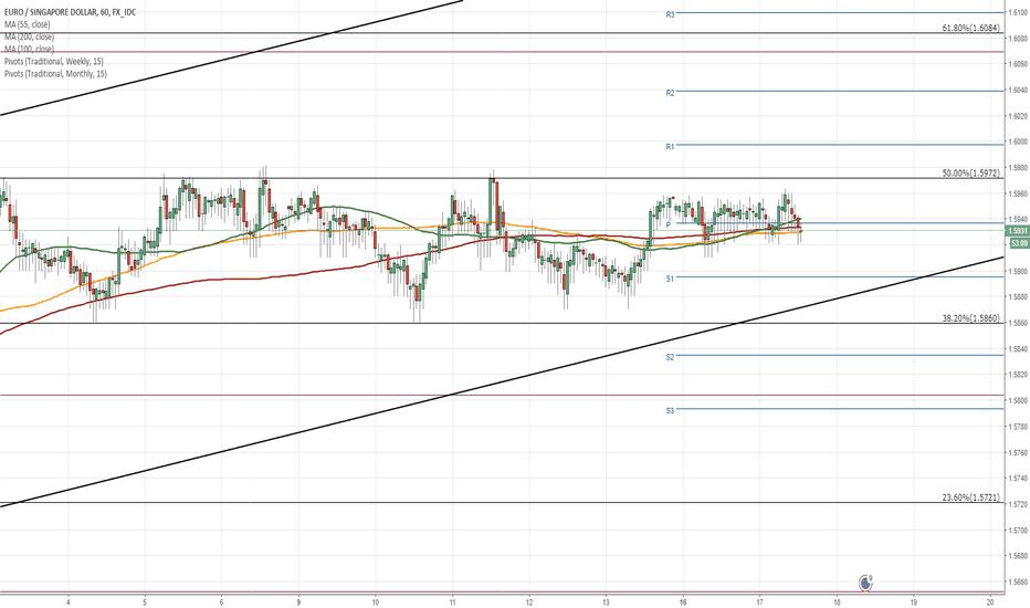 EURSGD: EUR/SGD 1H Chart: Breakout south expected
