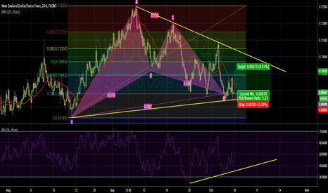 NZDCHF: Good Buy Opportunity in NZDCHF