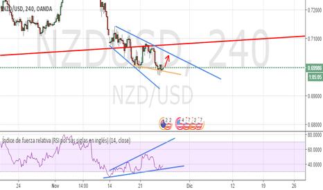 NZDUSD: NZDUSD, 4H, Divergencia