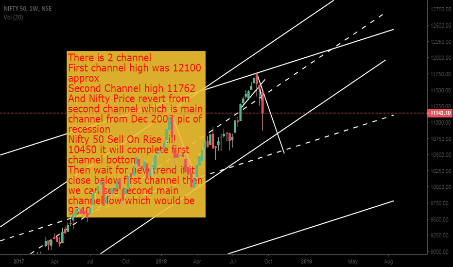 NIFTY: Nifty Sell on Rise check details in chart