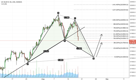 US30USD: US30 Bullish Bat pattern very nice respected fib levels.