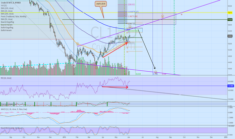 CL1!: waiting to short