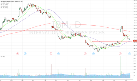 IBM: Possible entry point $IBM