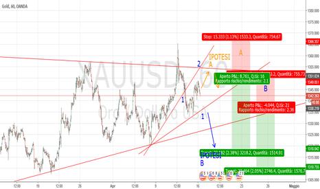 XAUUSD: Gold H1: probabile Sperandeo in formazione