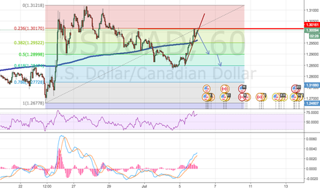 USDCAD: USD/CAD if it breaks the trend line