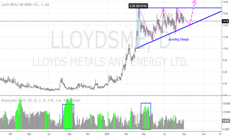 LLOYDSME: Lloyds Metals and Energy - Bullish setup