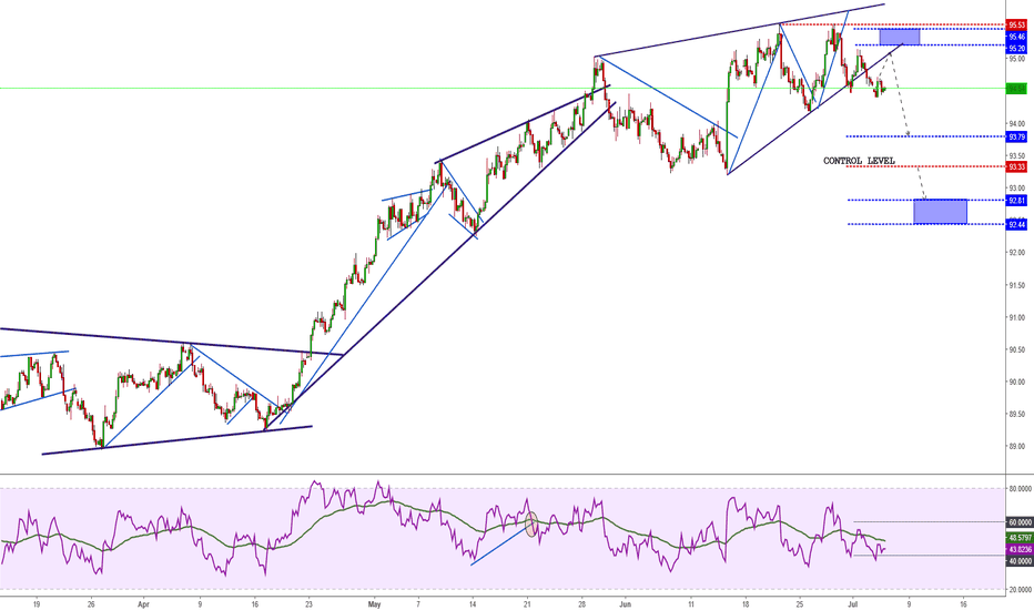 DXY: DXY - US Dollar weakness is around the corner?