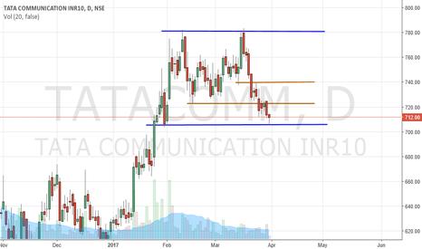 TATACOMM: TATA Communication Buy