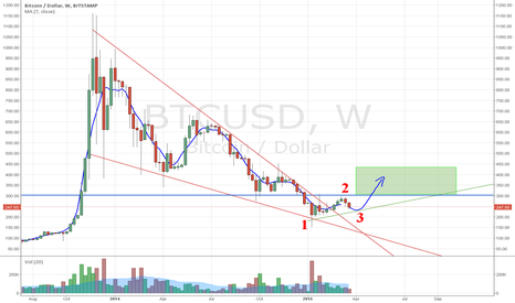 BTCUSD: Bitcoin is at the bottom