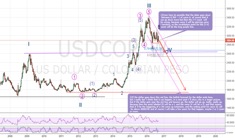 USDCOP: Elliott wave analisis in USDCOP, bearish in (2-4)