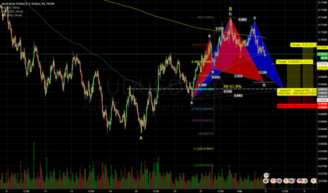 AUDUSD: AUDUSD 1H Bat and Cypher pattern.