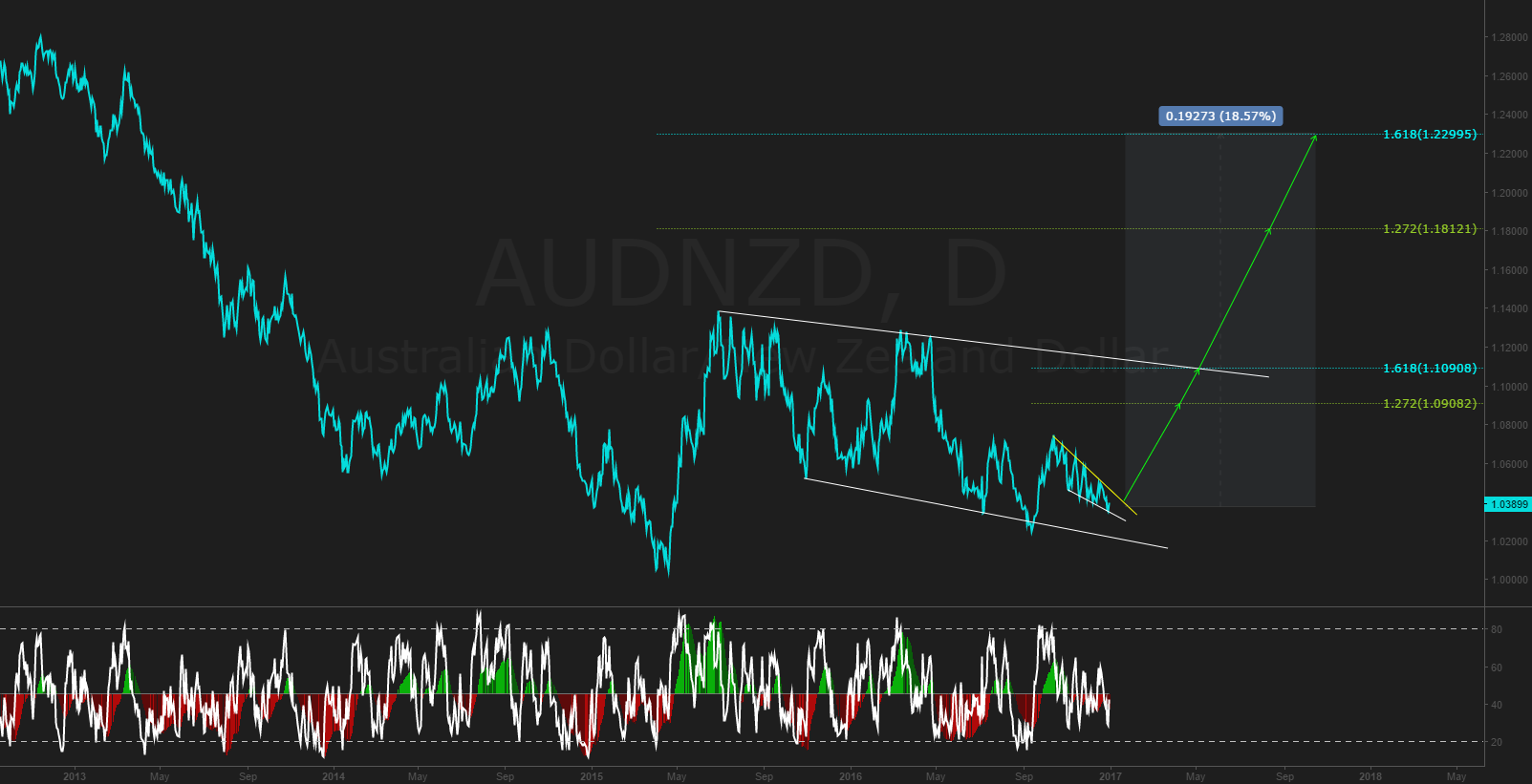NEW YEARS RESOLUTION: catch 2000 pips on AUDNZD