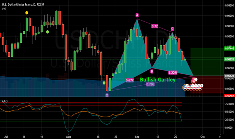 USDCHF: Bullish Gartley