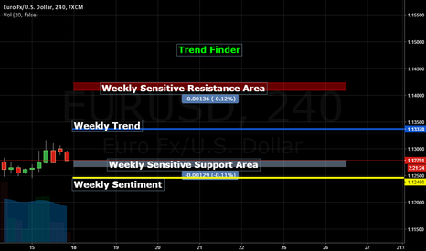 EURUSD: Weekly Trend Finder, EUR/USD Trend is your Friend!