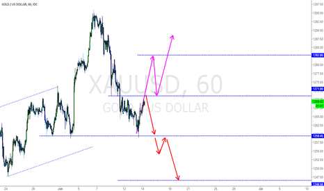 XAUUSD: Long or Short for GOLD