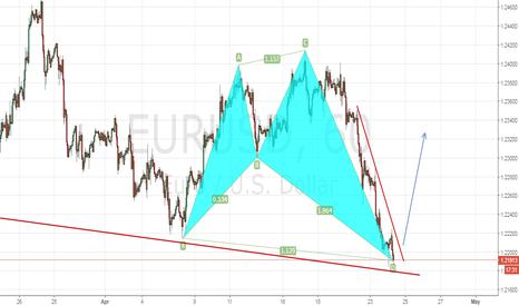 EURUSD: Bullish Shark on Eur/Usd H1.