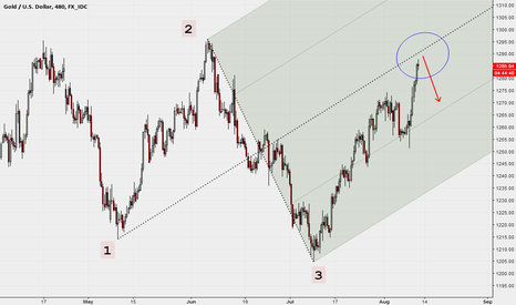 XAUUSD: 8H with Median Line