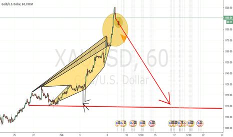 XAUUSD: Owls Gaze Pattern