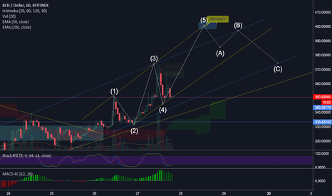 BCHUSD: $BCH / BCC to $400
