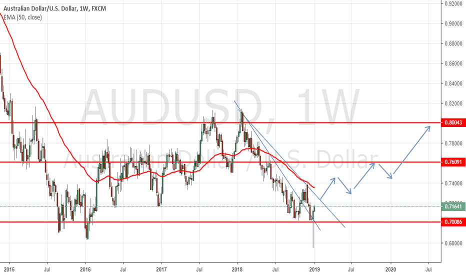 AUDUSD: GOLD May Trigger Aussie Rally Towards 0.76000 level !