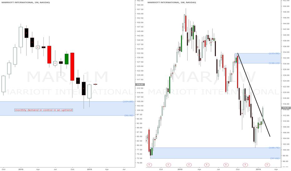 MAR: Marriott International american stock buy setups at demand level