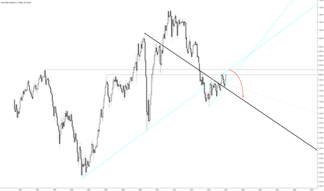 AUDUSD: AUDUSD ascending wedge on monthly is bearish