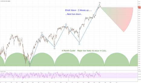SPX500USD: Short S&P500 Consider Entering Now for the Next 4 Months