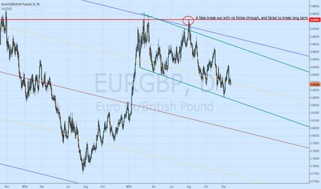 EURGBP: EURGBP-short term long, long term short