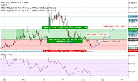 BLKBTC: BLK/BTC Buy signal, Cryptoleaks Signals