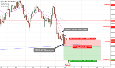 USDCHF: Potential Short - USD/CHF