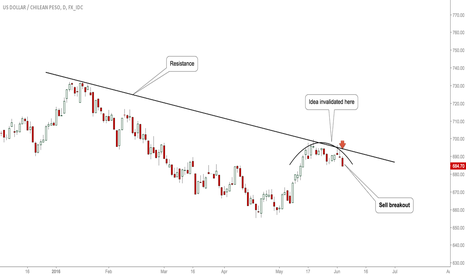 USDCLP: #USDCLP: Opportunity To Short!
