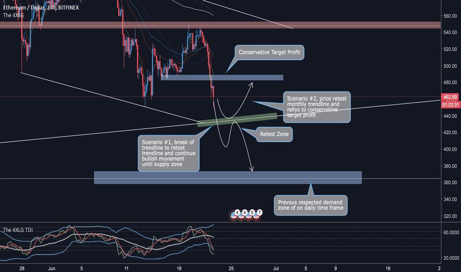 ETHUSD: ETH/USD Neutral Scenario