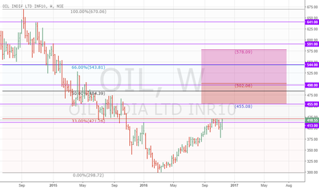 OIL: OIL INDIA LTD. STEADY RISE WILL CONTINE....