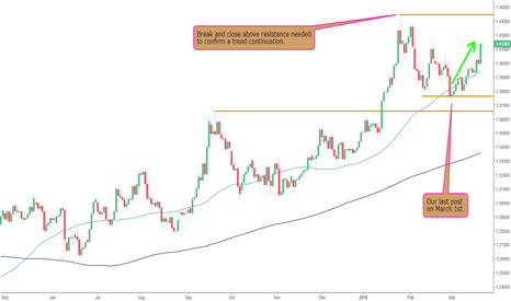 GBPUSD: Bounce off Support on The GBPUSD
