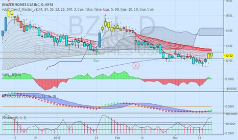 BZH: Swing Trade