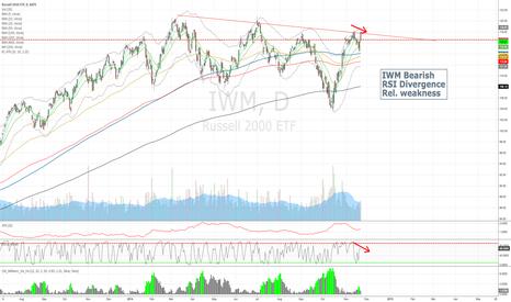 IWM: IWM Short idea: Bearish RSI Divergence