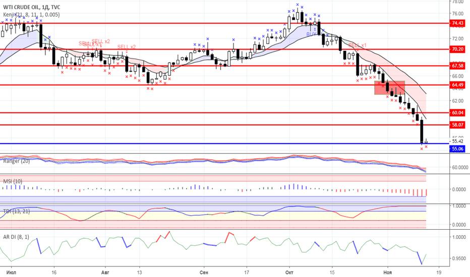 USOIL: Диапазонная торговля: Нефть и Золото на 14.11.2018 года