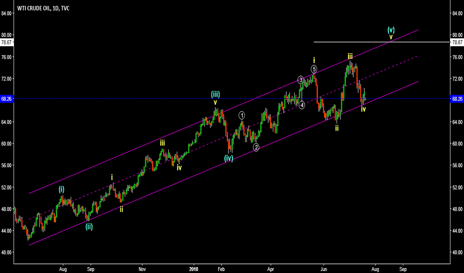 USOIL: Crude Oil Elliott Wave Idea