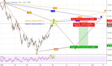 USDJPY: Potentially Bearish Gartley + Regular Divergence USDJPY H4